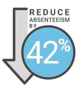 Employee engagement reduces absenteeism by 42 percent.