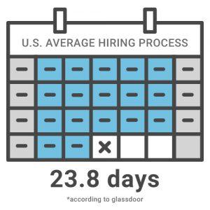 Average HR metrics in hiring process